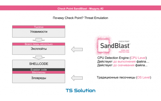 Check Point SandBlast TE1000X
